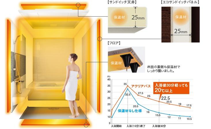 クリナップの浴室まるごと保温リフォーム